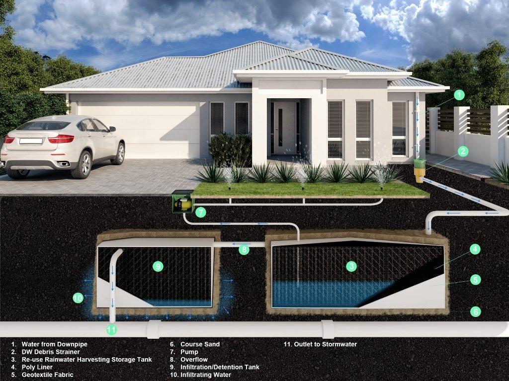 Stormwater detention tanks drainwell novaplas group - Convert swimming pool to rainwater tank ...