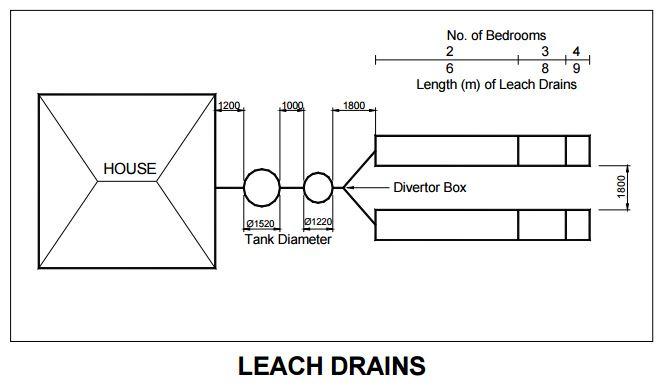Plastic Leach Drains